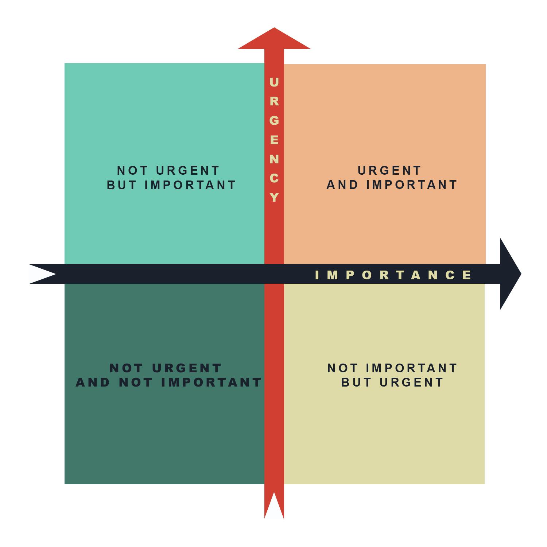 G1-Urgency-Importance